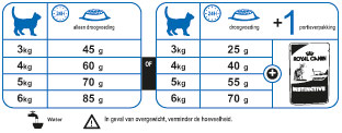 Royal Canin Voedingstabel Kat