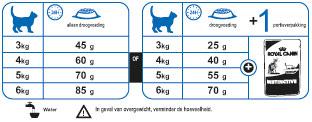 Royal Canin Voedingstabel Kat