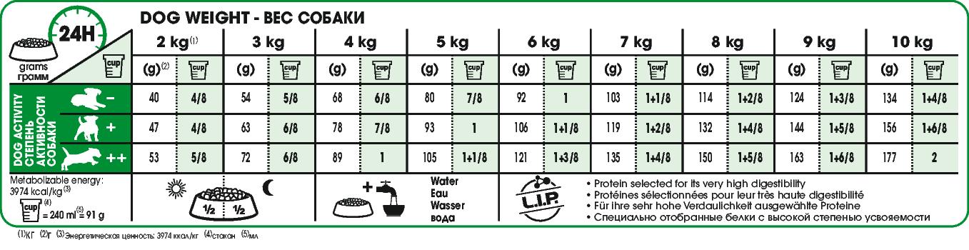 Voedingstabel voor deze unieke brok